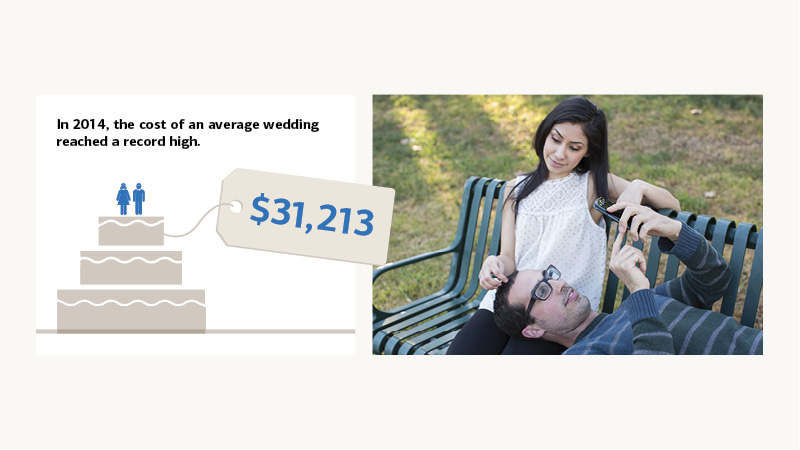 In 2014, the cost of a wedding reached a record high at $31,213