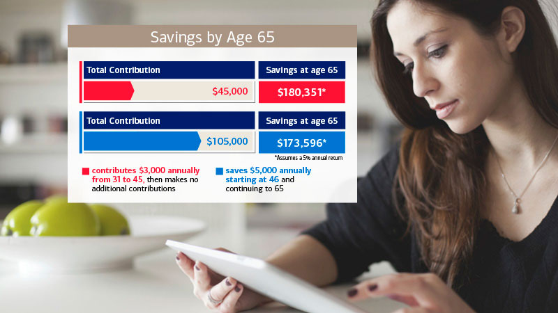 Women can increase their retirement savings by investing sooner