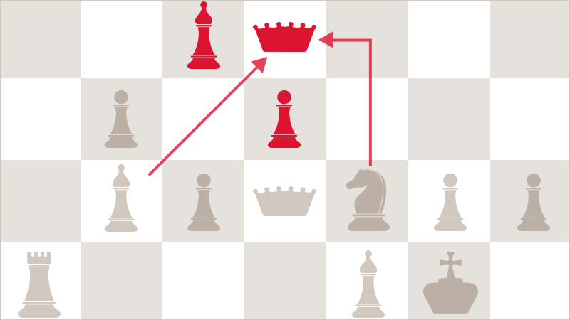 A chessboard with two possible moves to capture the queen demonstrates the importance of strategy