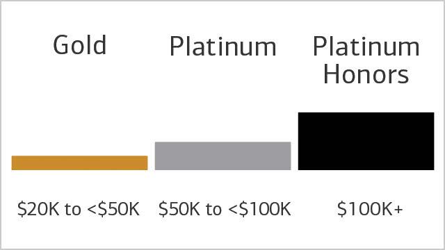 Preferred Rewards Tiers image